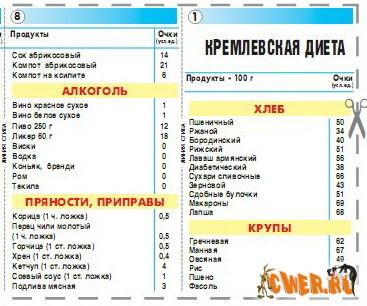 Кремлевская диета - полная таблица баллов